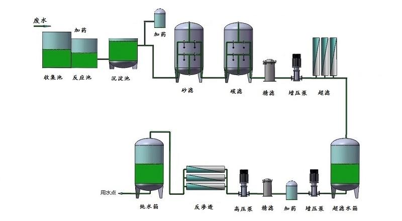 電鍍/陽極氧化行業中水回用設備(圖1)