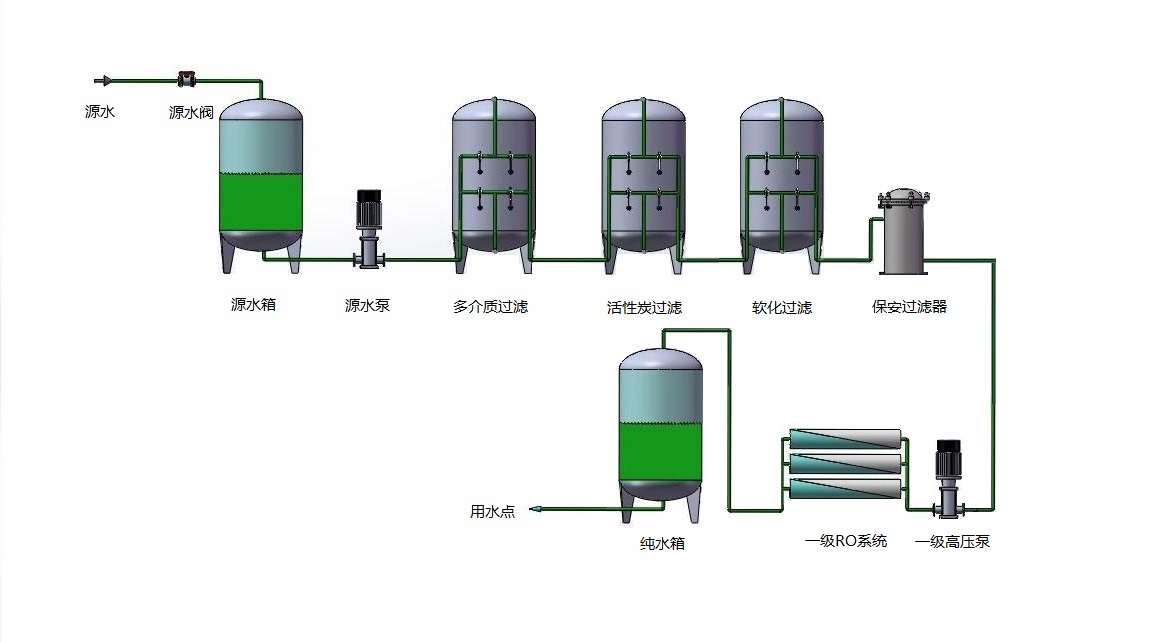 一級反滲透設備(圖1)