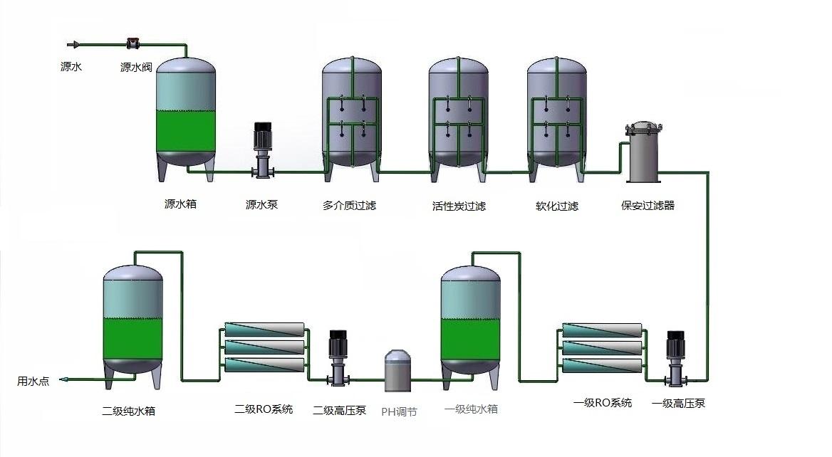 中压锅炉纯水设备(图2)