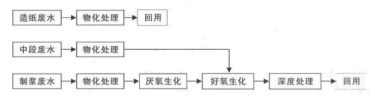 造紙污水處理設備(圖1)